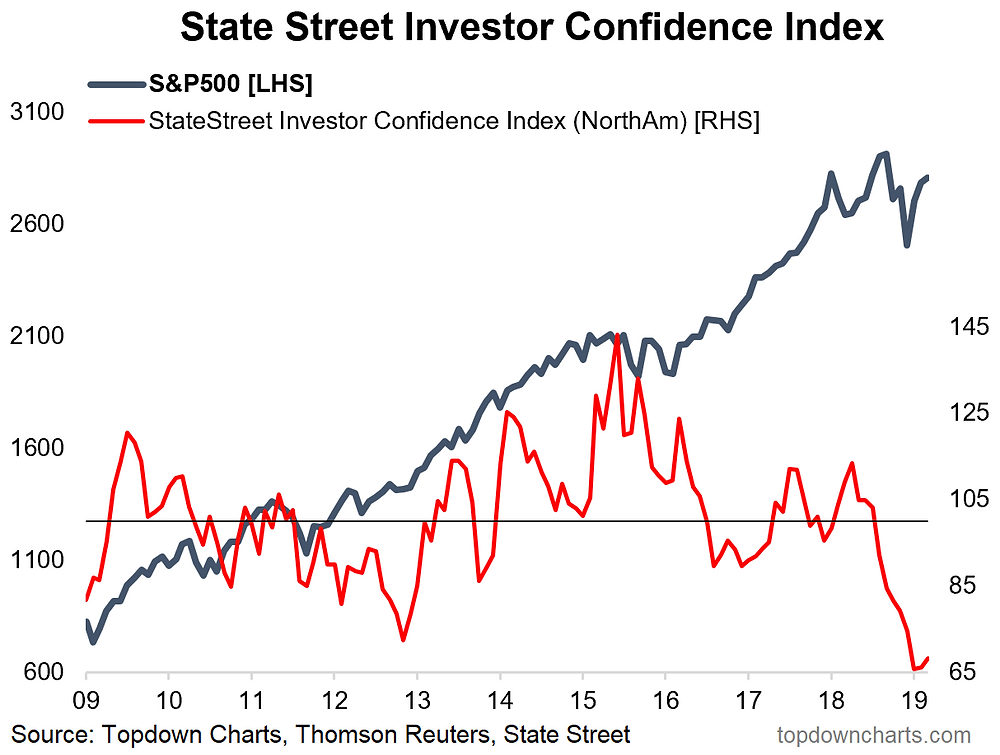State street investor confidence - North America chart