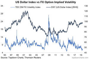 US dollar implied volatility