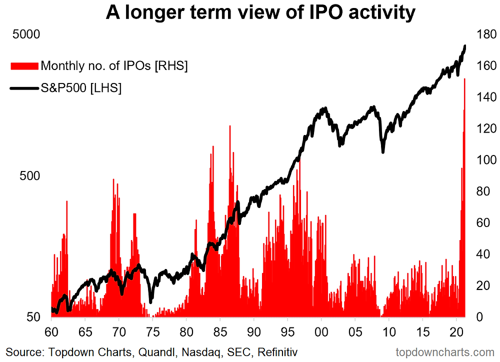 chart of US ipo activity