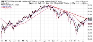 junk bonds vs treasuries
