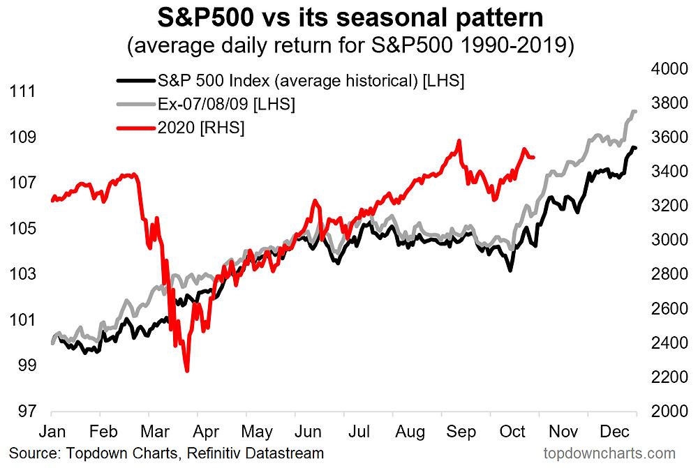 chart of seasonality