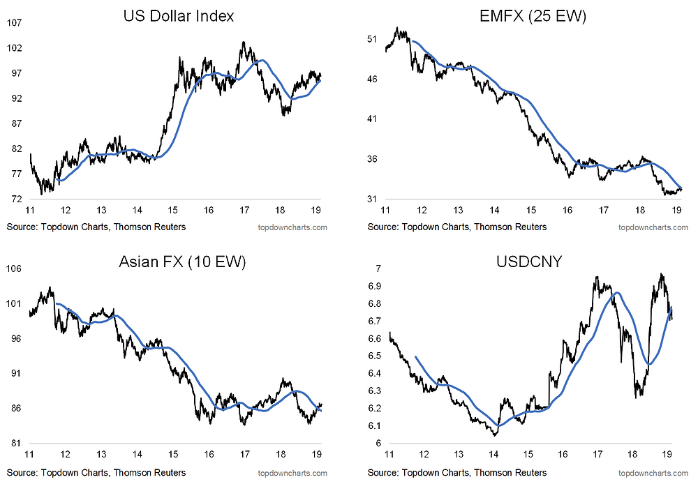Asian and emerging market currencies vs US dollar and strong Renminbi policy