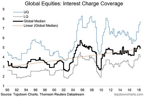 Callum Thomas Blog | Global Equity Fundamentals | Talkmarkets