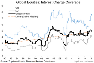 trend in global interest charge coverage ratio chart