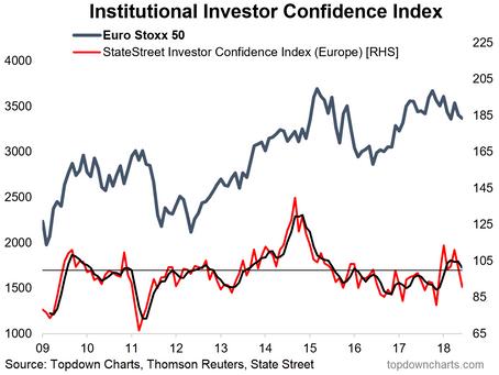 Chart: European Institutional Investor Confidence