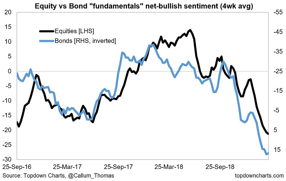 bonds vs equities fundamental sentiment