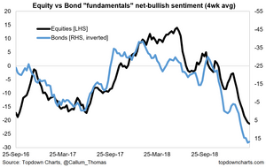 bonds vs equities fundamental sentiment