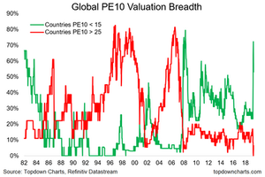 PE10 cohorts cheap vs expensive chart