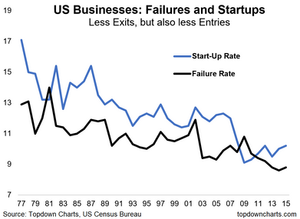 graph of failure rate and startup rates in America