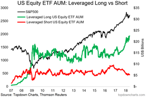 leveraged ETF assets under management at a record high graph