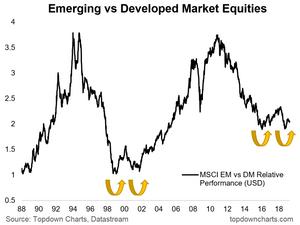 EM vs DM equity relative performance