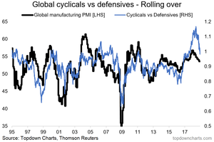 global cyclicals vs defensives chart
