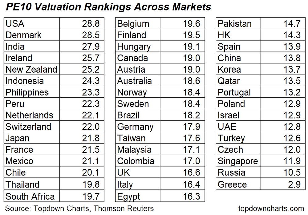 PE10 valuation ranking table across countries