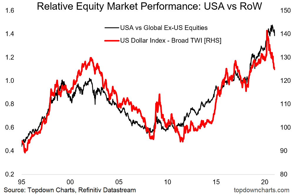 chart shows US vs rest of the world equity market performance and the US dollar