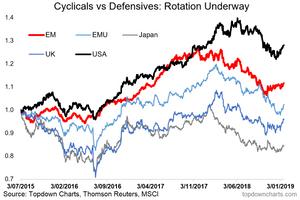 Global cyclicals vs defensives chart - major regions