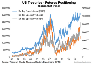 US 10 year treasury speculative futures positioning CoT