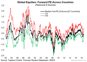global equity valuations
