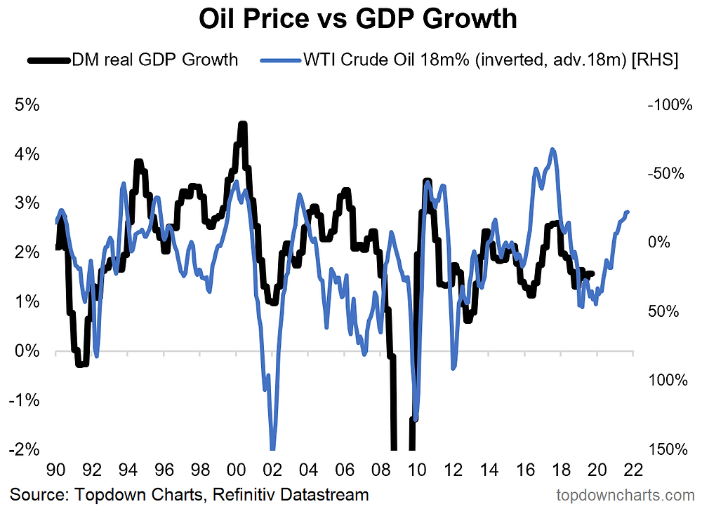 oil price as a leading indicator to DM GDP growth