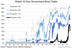 graph of global sovereign bond breadth - proportion negative and more