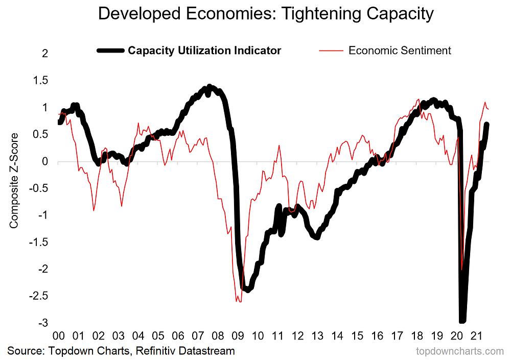 chart of capacity utilization