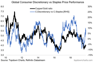 chart of global consumer discretionaries vs staples and the copper gold ratio