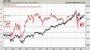 S&P500 market breadth still middling