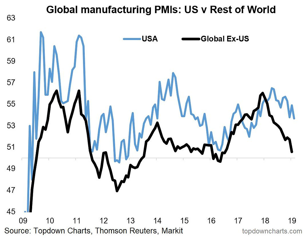 manufacturing PMIs -- US vs rest of world chart
