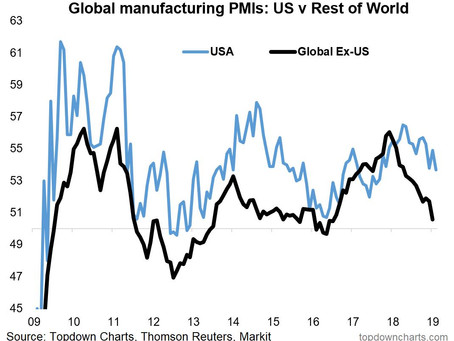 Top 5 Charts of the Week: Global Macro Currents and Stockmarket Signs