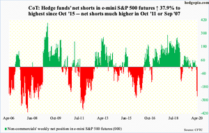 hedge fund positioning in S&P500 futures chart