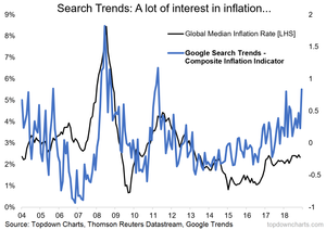 google trends inflation outlook indicator