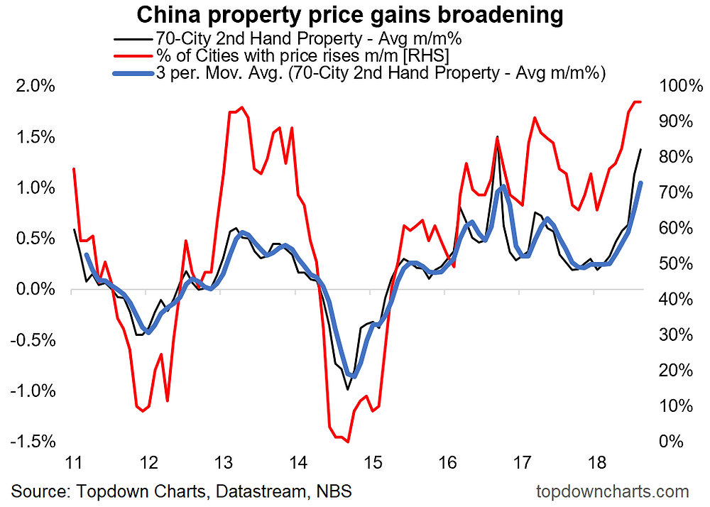 China monthly property price gains graph