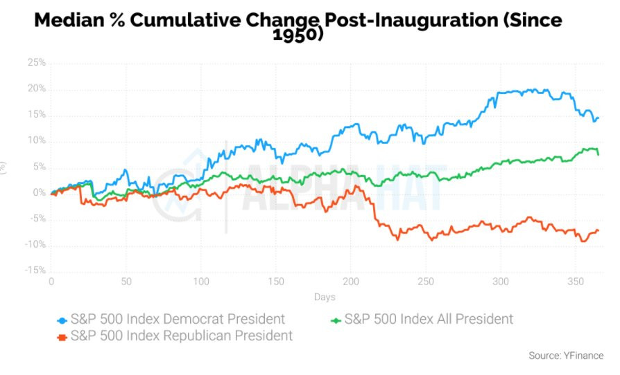 graph of returns following US presidential inauguration