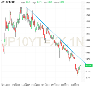 Japanese government bond yields long term trend line