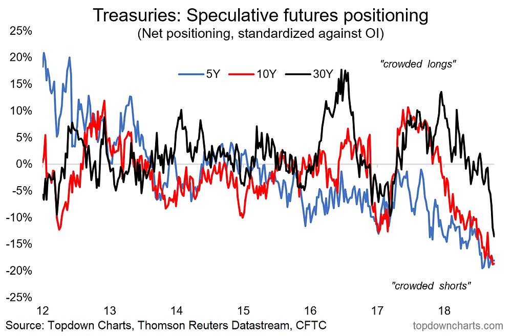 US treasuries - speculative futures positioning