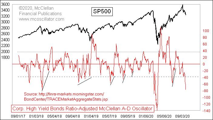 Chart of junk bond oscillator vs US equities
