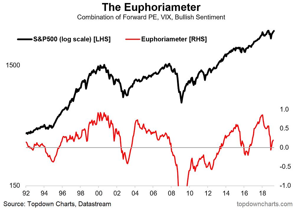 Euphoriameter - composite investor sentiment indicator vs the S&P 500