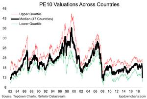 PE10 valuation quartiles across markets