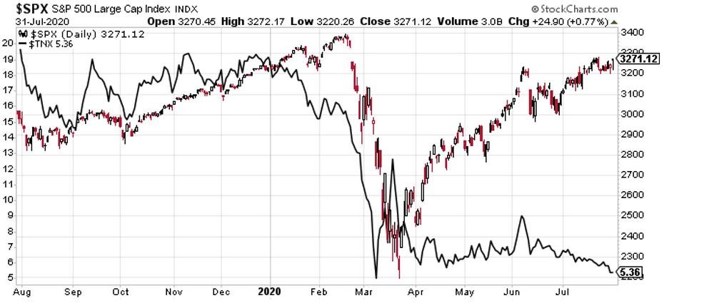 stock prices vs bond yields