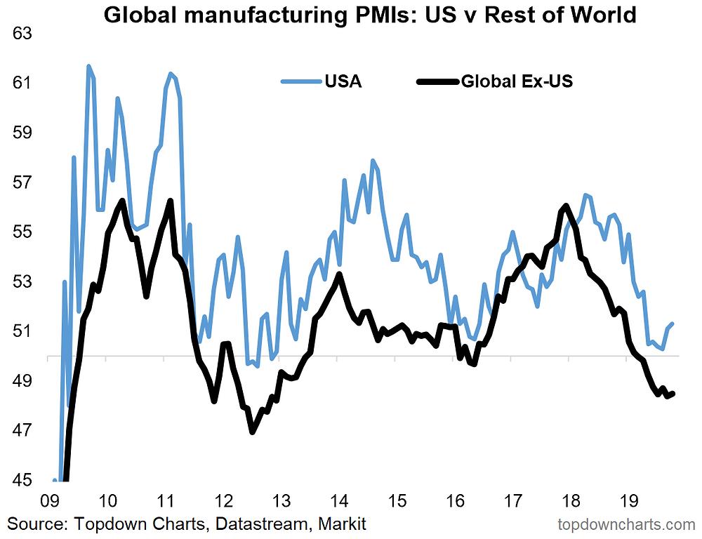 Global ex-US PMI vs US economy