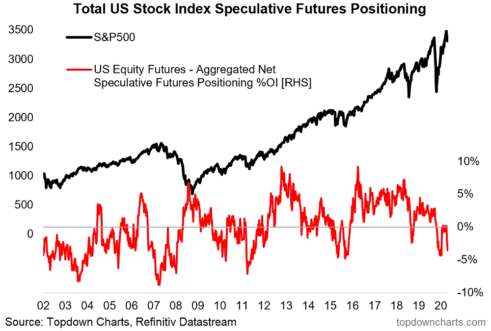 chart of US index futures positioning