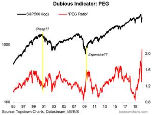 PEG ratio chart - price/earnings to growth chart