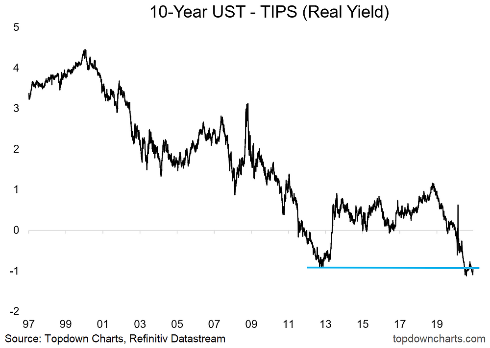 chart of US real yields and key technical analysis levels