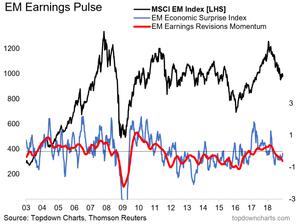 emerging markets macro earnings pulse