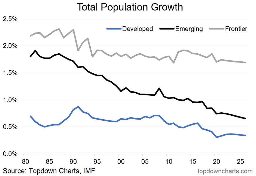 chart of population growth emerging developed frontier markets