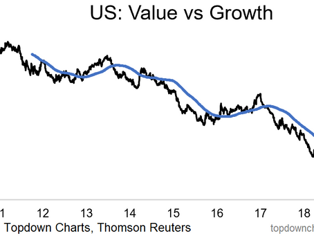 Chart: 2 Relative Performance Trends You Should Be Paying Attention To