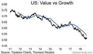 US value vs growth stocks chart