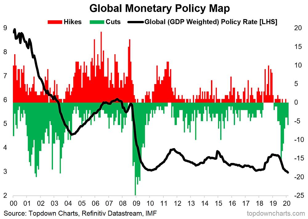 Global monetary policy monitor chart