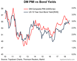 composite developed markets manufacturing PMI chart - with 10 year treasury yield