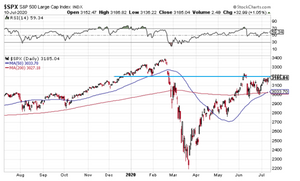 chart of key S&P500 resistance level