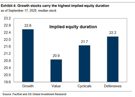 chart of implied equity duration for value vs growth